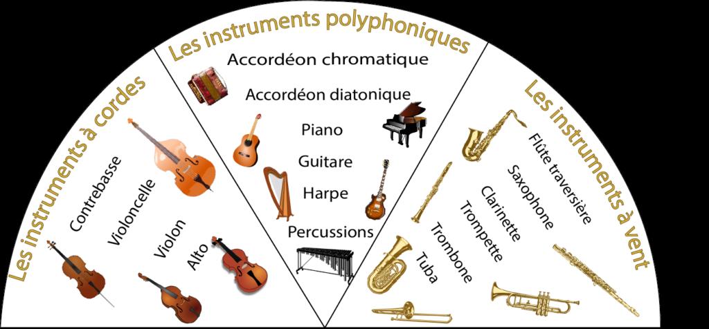 Instruments à corde (contrebasse, violoncelle, violon, alto), instruments polyphoniques (accordéon chromatique, accordéon diatonique, piano, guitare, harpe, percussions), instruments à vent (flûte traversière, saxophone, clarinette, trompette, trombone, tuba)